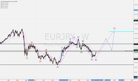 EURJPY: EUR/JPY LONG TERM TRADE