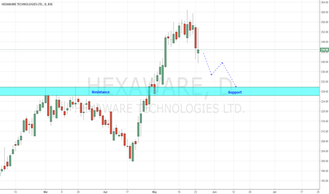 HEXAWARE: Hexaware - Indicating Weakness Ahead