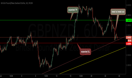 GBPNZD: a little risky buy for gbpnzd