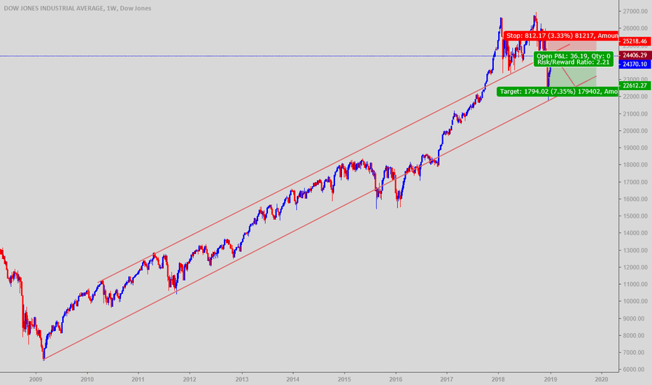 DJI: DOW Jones is preparing for another free fall