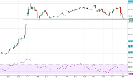 GBPJPY: buy gbpjpy at support level SL 150.130 TGT 151.400