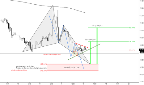 XAGUSD: (1h) Fast view on Silver at 618 from daily
