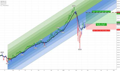 SPX: S&P 500 Trend Continuation Upwards