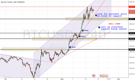 BTCUSD: Bitcoin 4hr Technicals and Selling Opportunities / BTCUSD