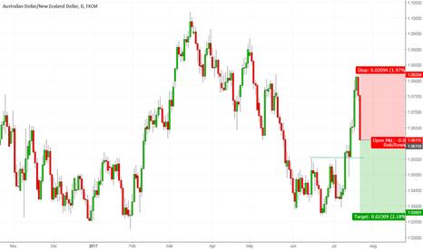 AUDNZD: AUDNZD - Short of High of Trading Range