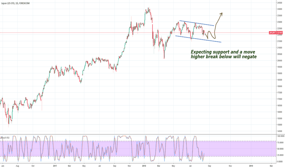 JPXJPY: Jpn225 expecting support then higher prices