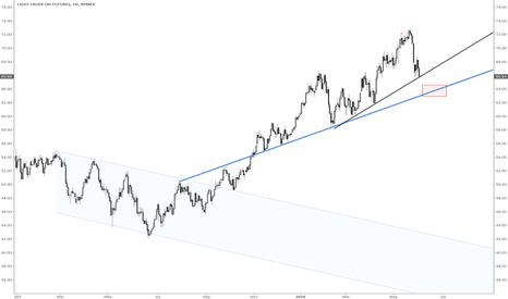 CL1!: Area to go long on crude