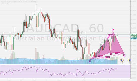 AUDCAD: Potential Cypher