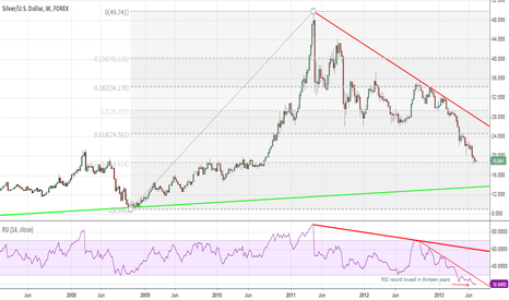 XAGUSD: TIME FOR THE SILVER UP