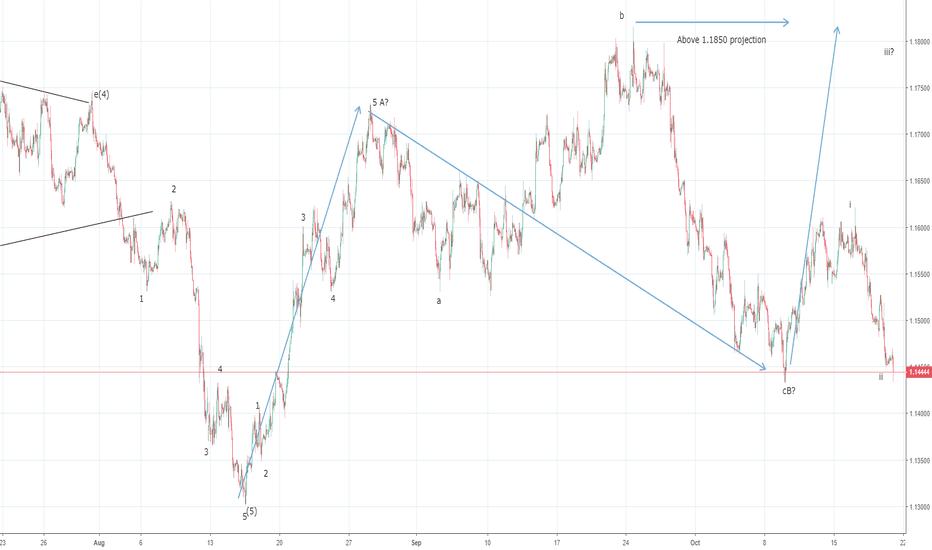EURUSD: EURUSD wave iii, within Wave C resumes towards 1.1850 ?