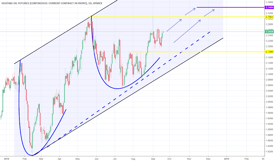 HO1!: Long term Channel Up. Buy.
