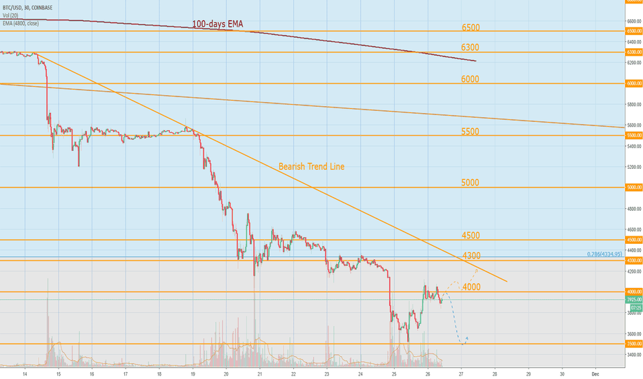 BTCUSD: Bitcoin Today: Miners are shutting down