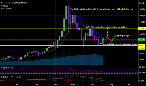 BTCUSD: BTC Equilibrium Pattern to watch for 2018