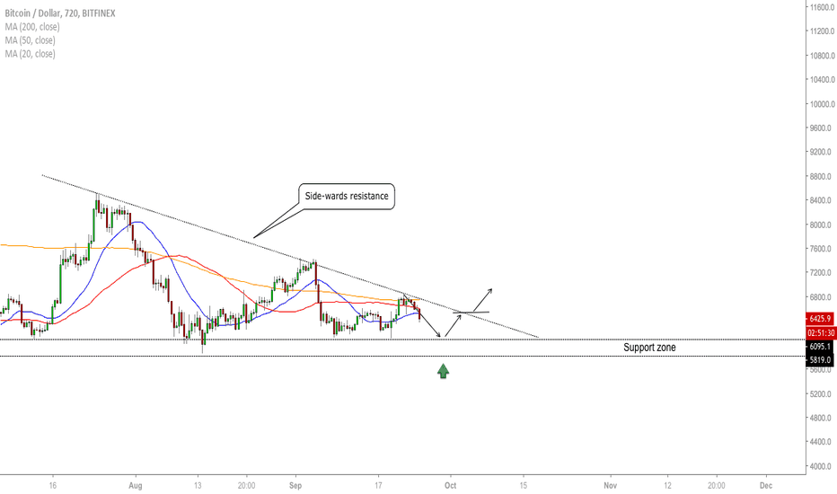 BTCUSD: BTC/USD - Market Overview