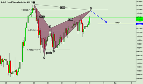 GBPAUD: GBPAUD Shorting Opportunity