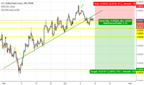 USDCHF: COULD WE SEE THE DECEND OF USD...