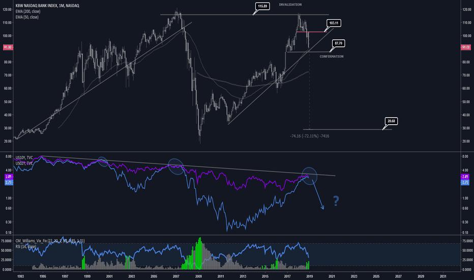 BKX: KBW (US Bank Index) - 70% Countercyclical Short Trade? Uhoh