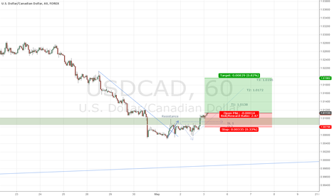USDCAD: USDCAD 1h Long Break through 1.0100 resistance