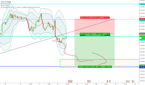 XAUUSD: Posible Retest, Sell Limit.