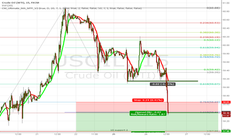 USOIL: If 58.44 breaches Go SHORT till CRUDE Support at 57.96...