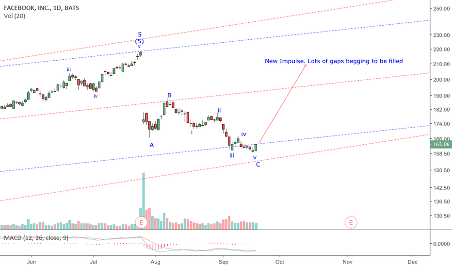 FB: FB:The Post Wave 5 correction appears complete. A new impulse