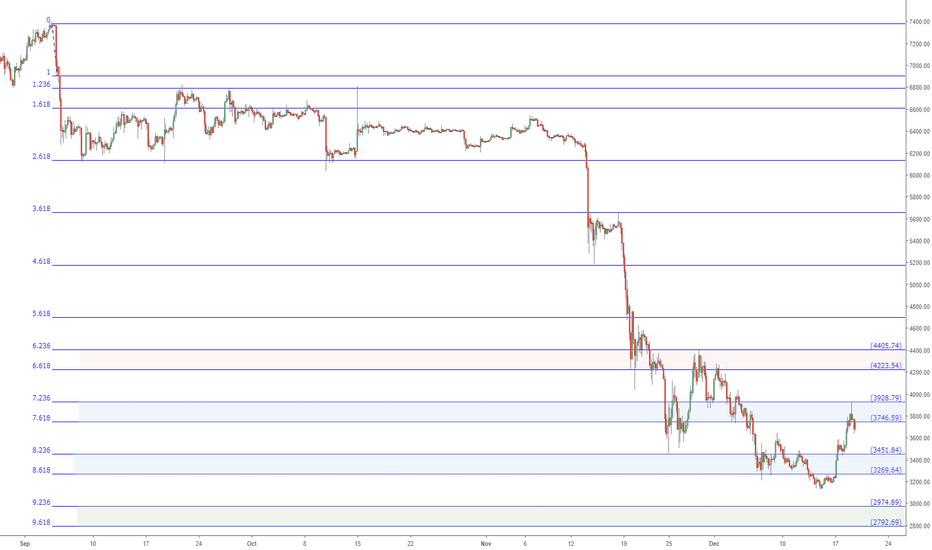 BTCUSD: BTCUSD captive to this Fib since 7400: Bitcoin bottom at 2792 ??