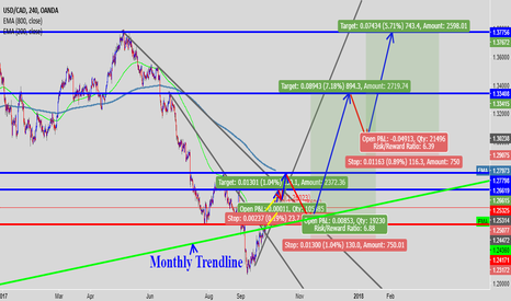USDCAD: USDCAD end of the year prediction