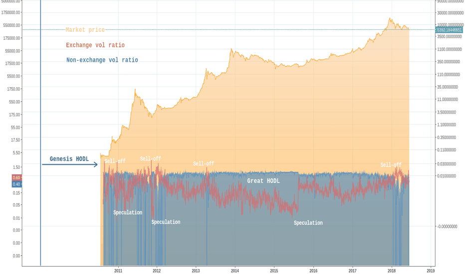 BLX: Bitcoin Adoption: a look at trade and retail volume ratios
