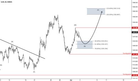 XAUUSD: GOLD - Trading the next impulse up