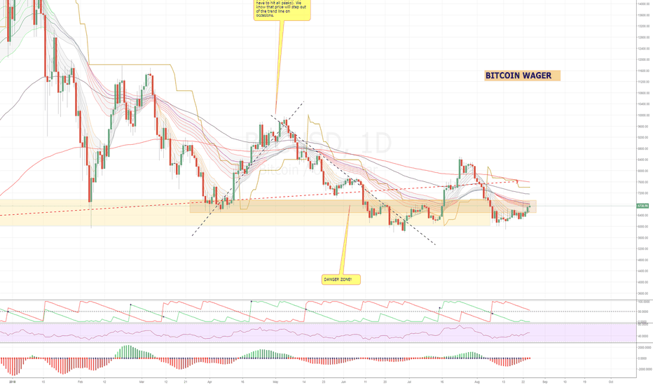 BTCUSD: Bitcoin - there could be trouble ahead.