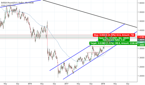 GBPUSD: GBPUSD possible shorting opportunity