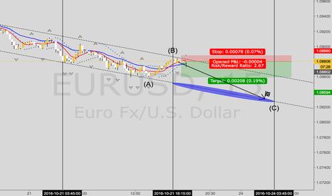 EURUSD: Quick Sell EurUsd