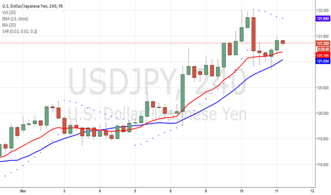 USDJPY: SWAG SAGO ON USDJPY