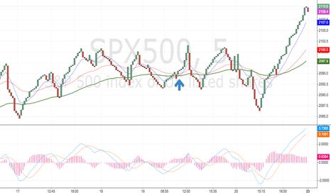 SPX500: test chart unlocked