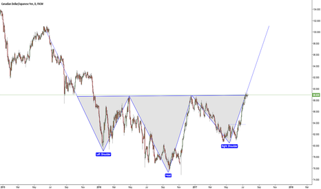 CADJPY: CADJPY Inverse head and shoulders