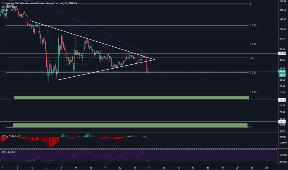 ETHUSD: ETH/USD Breakdown