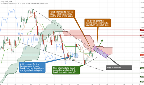 ZR1!: Rice - Trying to escape from its main descending channel?