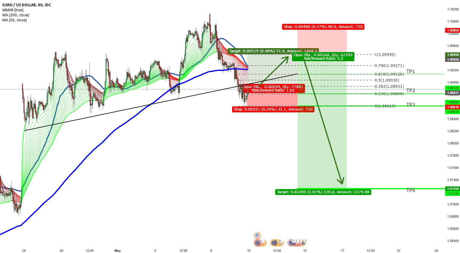 Trading Idea Long -> Short MIDTERM 10.05.2017 - 19.05.2017