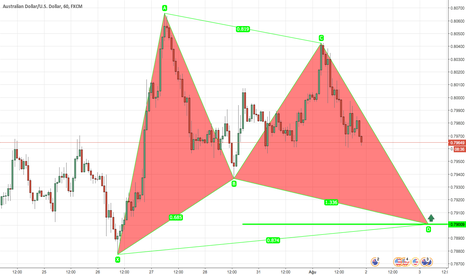 AUDUSD: AUDUSD, H1, Gartley, Alış