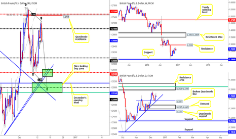GBPUSD: Two areas of interest on the pound today...