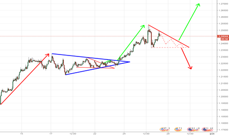 EURUSD: euro usd h1 yeni analiz