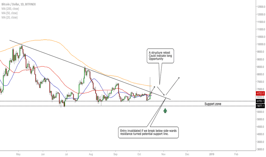 BTCUSD: BTC/USD - The Latest