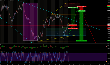 GBPAUD: ABC, Correction - short term long