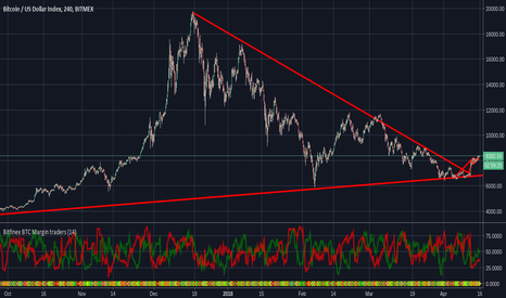 XBT: Finally on track for an uptrend again!