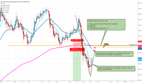 NZDJPY: NZD/JPY Prepare for SHORT