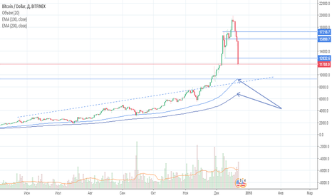 BTCUSD: a Next stations to stop