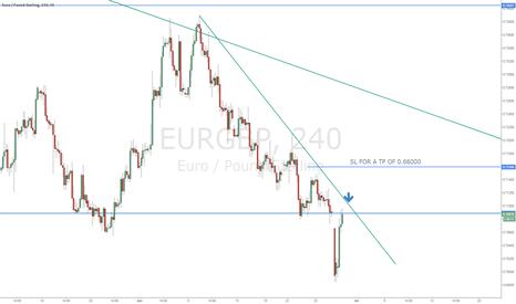 EURGBP: #EUR/GBP Short on GAP fill