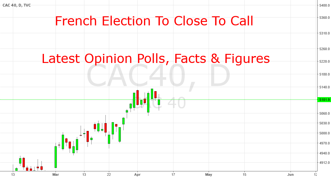 The French Election Is Going To Trigger The Next Major Move
