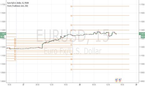EURUSD: EURUSD: Extra Trading Range
