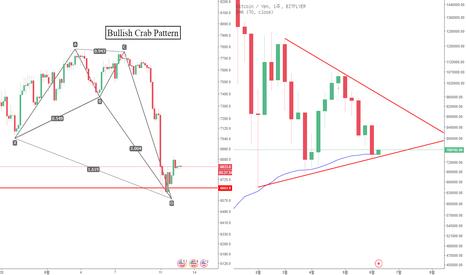 BTCJPY: 6월 12일 BTC 예상가능한 흐름 및 분석(반복되는 패턴이 나올것인가?)